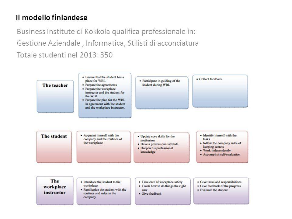Il modello finlandese Business Institute di Kokkola qualifica professionale in: Gestione Aziendale, Informatica, Stilisti di acconciatura Totale studenti nel 2013: 350