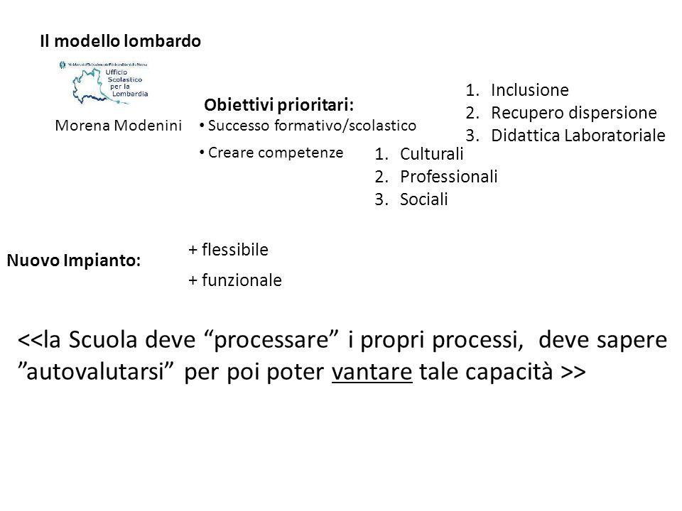 Morena Modenini Obiettivi prioritari: 1.Inclusione 2.Recupero dispersione 3.Didattica Laboratoriale 1.Culturali 2.Professionali 3.Sociali Nuovo Impian