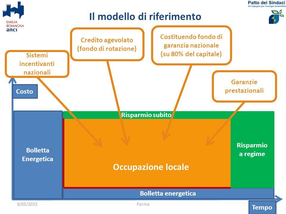 ~ Ordini di grandezza Parma Comune 6/05/2015Parma8 Situazione Incidenza costi energetici su reddito disp.
