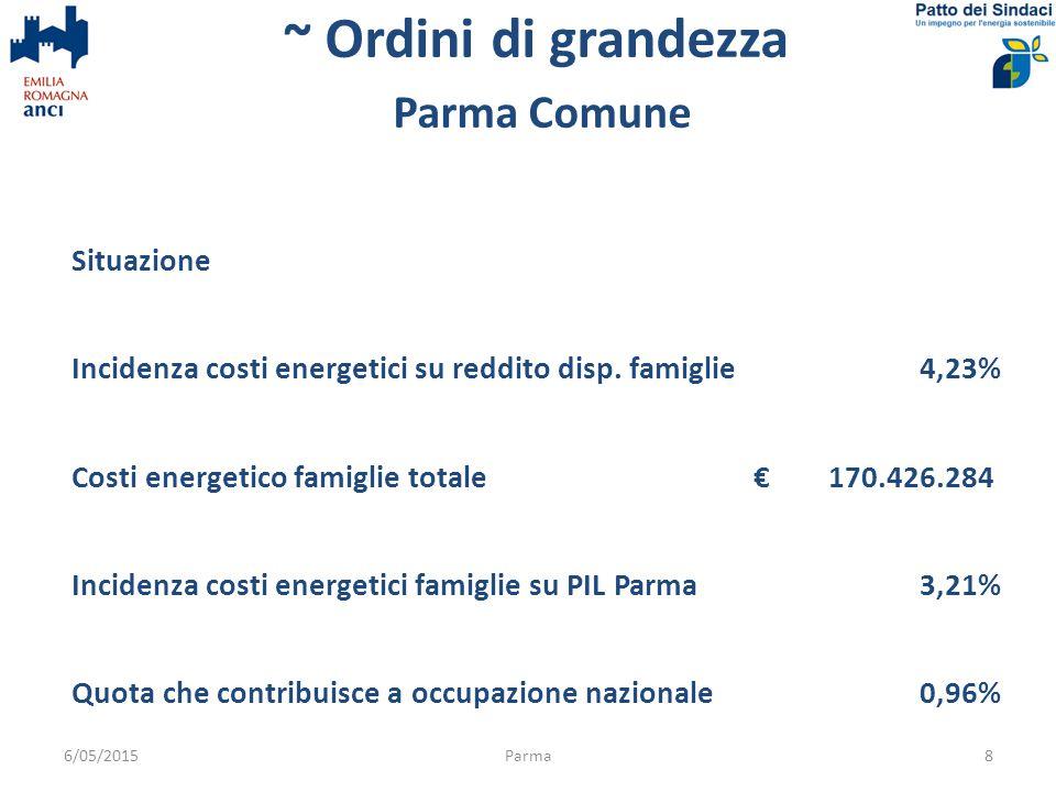 ~ Ordini di grandezza ipotesi: interventi con 8 anni di tempo di rientro 6/05/2015Parma9 % risparmio a seguito interventi30%40%50% Scenario interesse 5% Importo capitale disponibile per investimenti (risparmio + incentivi) € 427.470.059 € 569.960.078 € 712.450.098 3% quota interventi/anno € 12.824.102 € 17.098.802 € 21.373.503 Incidenza su PIL ogni anno0,24%0,32%0,40% Scenario interesse 2% Importo capitale disponibile per investimenti (risparmio + incentivi) € 486.264.295 € 648.352.393 € 810.440.491 3% quota interventi anno € 14.587.929 € 19.450.572 € 24.313.215 Incidenza su PIL ogni anno0,28%0,37%0,46% variazione % reddito disponibile famiglie al termine1,27%1,69%2,11% + impatti occupazionali positivi