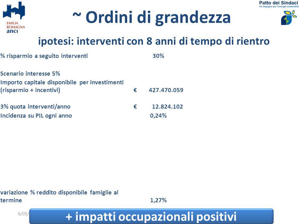 ~ Ordini di grandezza ipotesi: interventi con 8 anni di tempo di rientro 6/05/2015Parma10 % risparmio a seguito interventi30%40%50% Scenario interesse 5% Importo capitale disponibile per investimenti (risparmio + incentivi) € 427.470.059 € 569.960.078 € 712.450.098 3% quota interventi/anno € 12.824.102 € 17.098.802 € 21.373.503 Incidenza su PIL ogni anno0,24%0,32%0,40% Scenario interesse 2% Importo capitale disponibile per investimenti (risparmio + incentivi) € 486.264.295 € 648.352.393 € 810.440.491 3% quota interventi anno € 14.587.929 € 19.450.572 € 24.313.215 Incidenza su PIL ogni anno0,28%0,37%0,46% variazione % reddito disponibile famiglie al termine1,27%1,69%2,11% + impatti occupazionali positivi