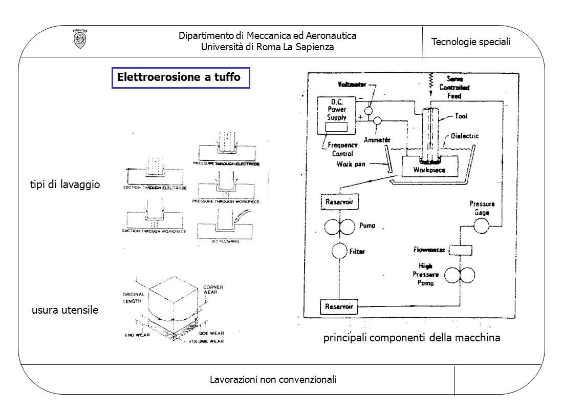 Dipartimento di Meccanica ed Aeronautica Università di Roma La Sapienza Tecnologie speciali Lavorazioni non convenzionali principali componenti della macchina tipi di lavaggio usura utensile Elettroerosione a tuffo
