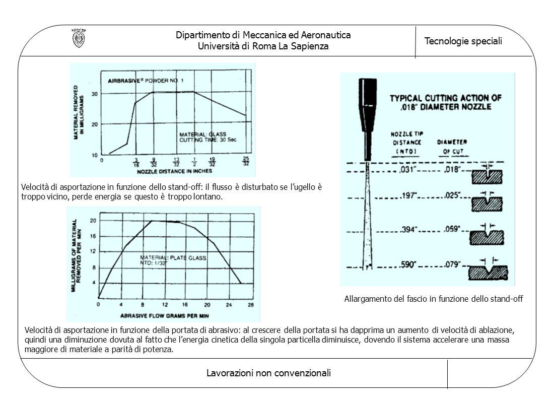 Dipartimento di Meccanica ed Aeronautica Università di Roma La Sapienza Tecnologie speciali Lavorazioni non convenzionali Velocità di asportazione in
