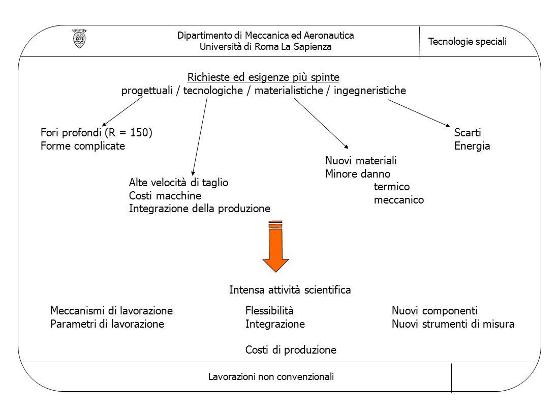 Dipartimento di Meccanica ed Aeronautica Università di Roma La Sapienza Tecnologie speciali Lavorazioni non convenzionali Richieste ed esigenze più sp
