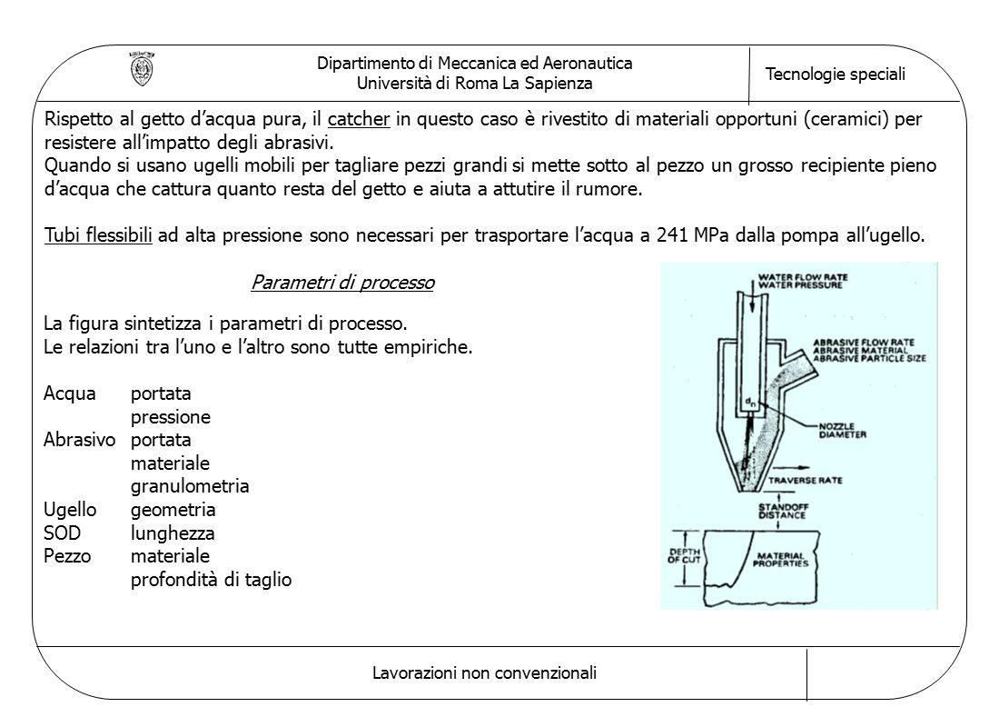 Dipartimento di Meccanica ed Aeronautica Università di Roma La Sapienza Tecnologie speciali Lavorazioni non convenzionali Rispetto al getto d'acqua pura, il catcher in questo caso è rivestito di materiali opportuni (ceramici) per resistere all'impatto degli abrasivi.