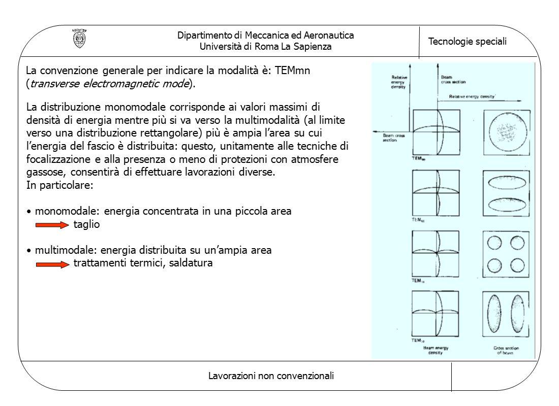 Dipartimento di Meccanica ed Aeronautica Università di Roma La Sapienza Tecnologie speciali Lavorazioni non convenzionali La convenzione generale per indicare la modalità è: TEMmn (transverse electromagnetic mode).