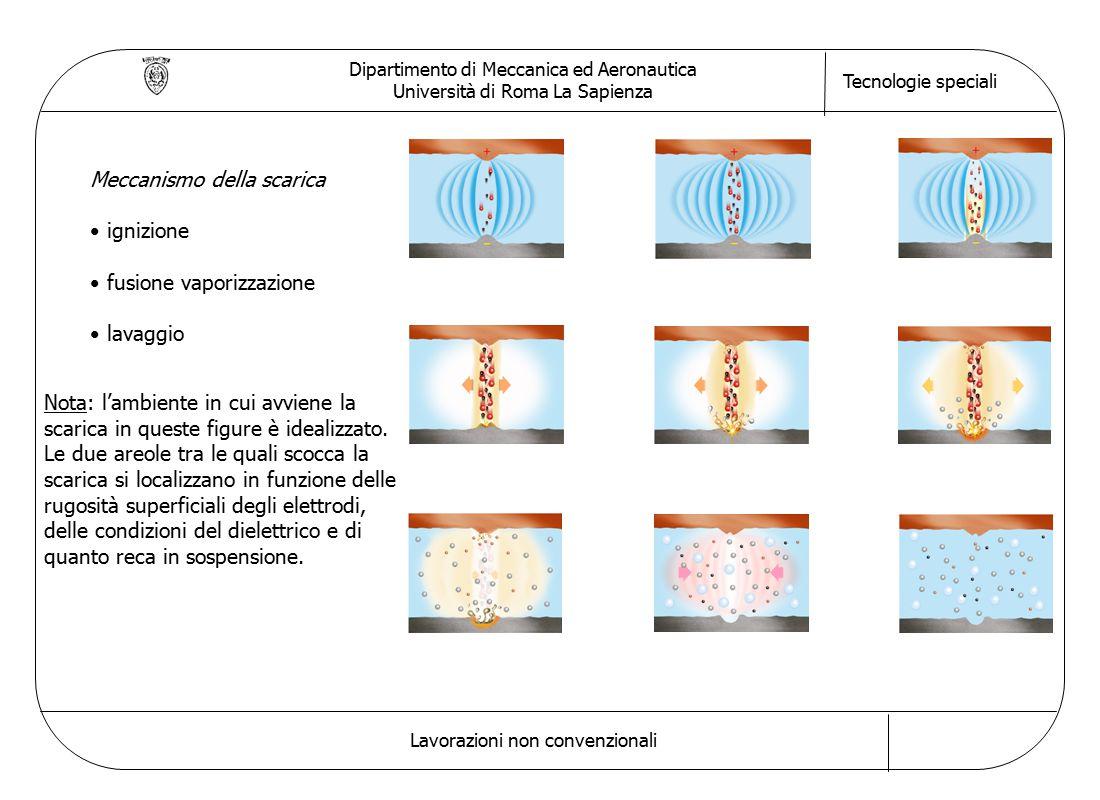 Dipartimento di Meccanica ed Aeronautica Università di Roma La Sapienza Tecnologie speciali Lavorazioni non convenzionali Meccanismo della scarica ignizione fusione vaporizzazione lavaggio Nota: l'ambiente in cui avviene la scarica in queste figure è idealizzato.