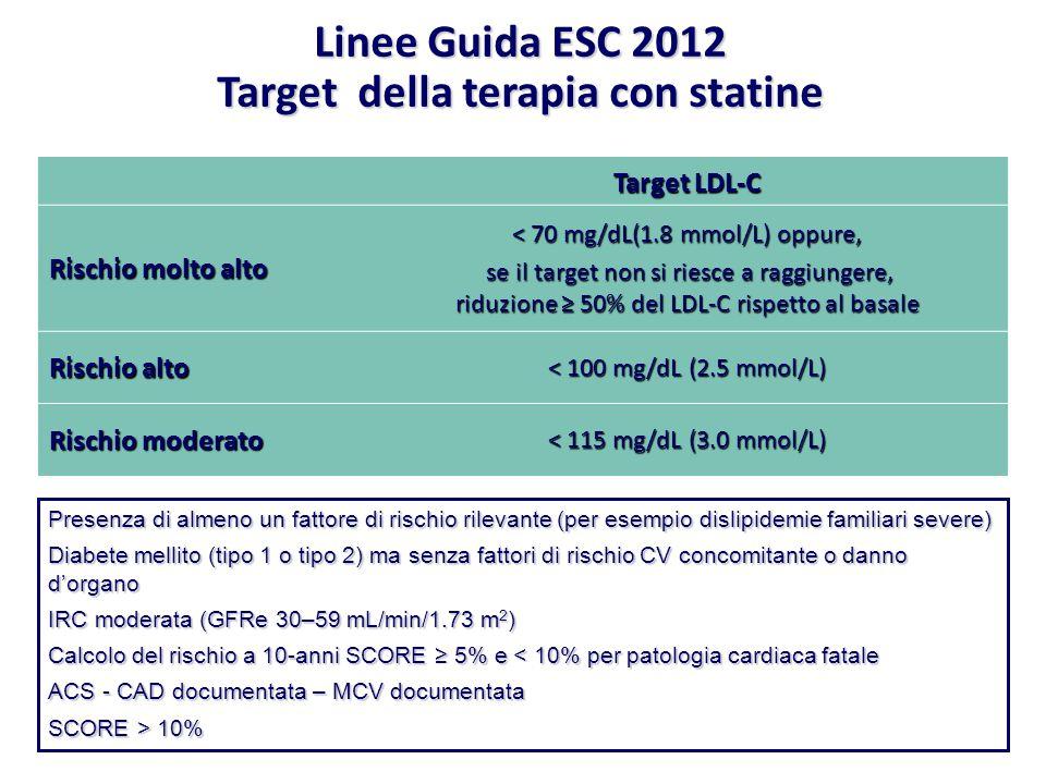 Target LDL-C Rischio molto alto < 70 mg/dL(1.8 mmol/L) oppure, se il target non si riesce a raggiungere, riduzione ≥ 50% del LDL-C rispetto al basale