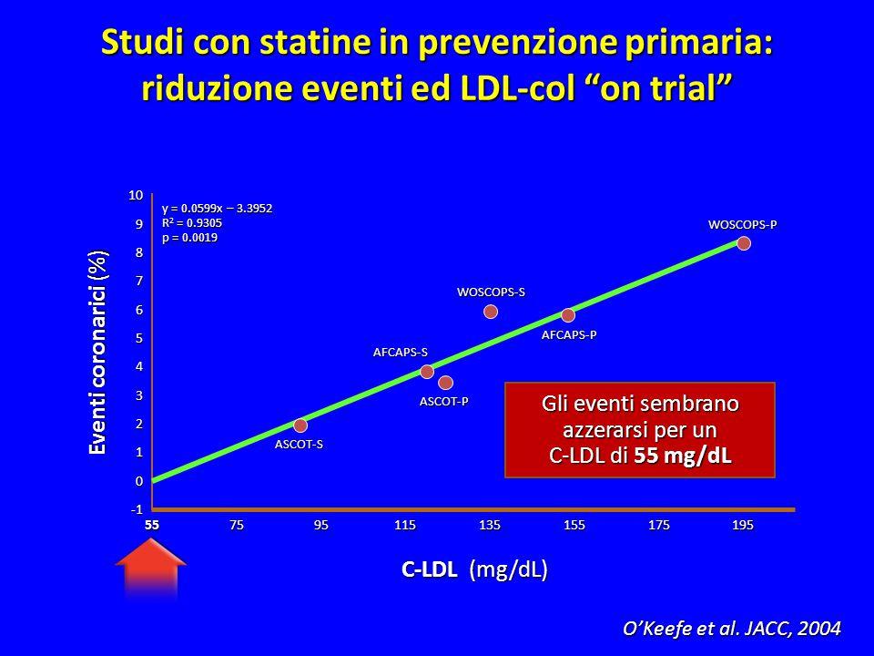 """10 5575 8 6 4 2 0 95115135155195 Eventi coronarici (%) Studi con statine in prevenzione primaria: riduzione eventi ed LDL-col """"on trial"""" C-LDL (mg/dL)"""