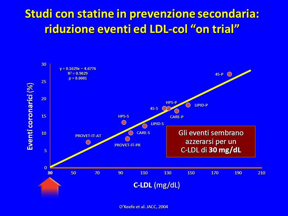 """0 30 3050 20 10 7090110130210 Eventi coronarici (%) Studi con statine in prevenzione secondaria: riduzione eventi ed LDL-col """"on trial"""" C-LDL (mg/dL)"""