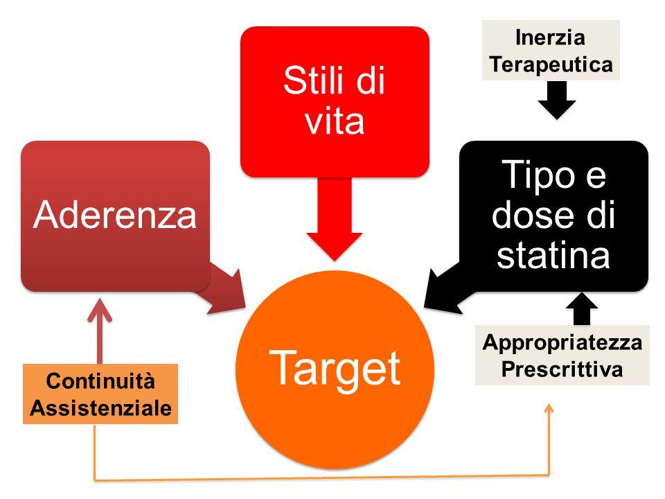 Target Aderenza Stili di vita Tipo e dose di statina Appropriatezza Prescrittiva Inerzia Terapeutica Continuità Assistenziale