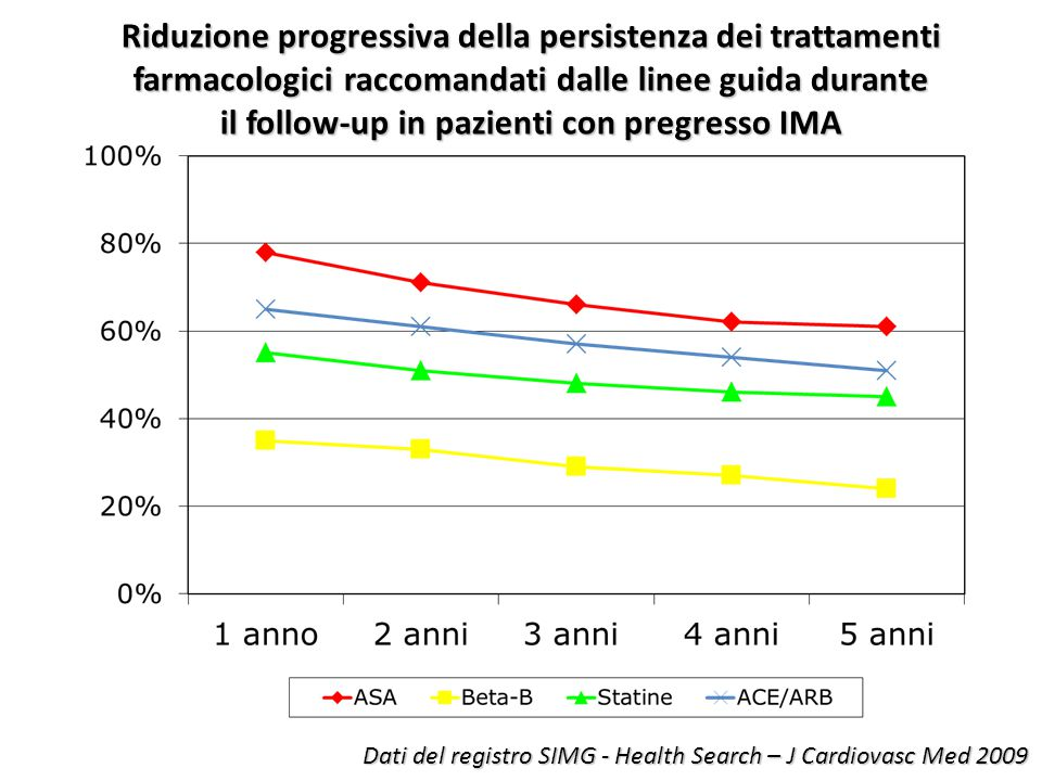 Riduzione progressiva della persistenza dei trattamenti farmacologici raccomandati dalle linee guida durante il follow-up in pazienti con pregresso IM