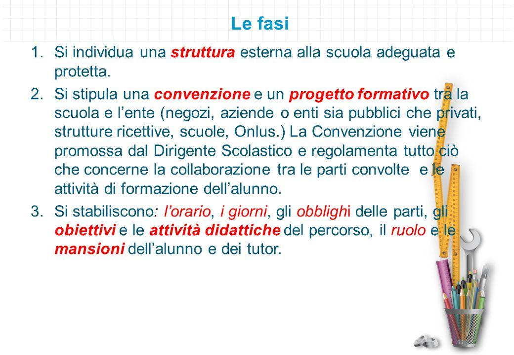 Le fasi 1.Si individua una struttura esterna alla scuola adeguata e protetta. 2.Si stipula una convenzione e un progetto formativo tra la scuola e l'e