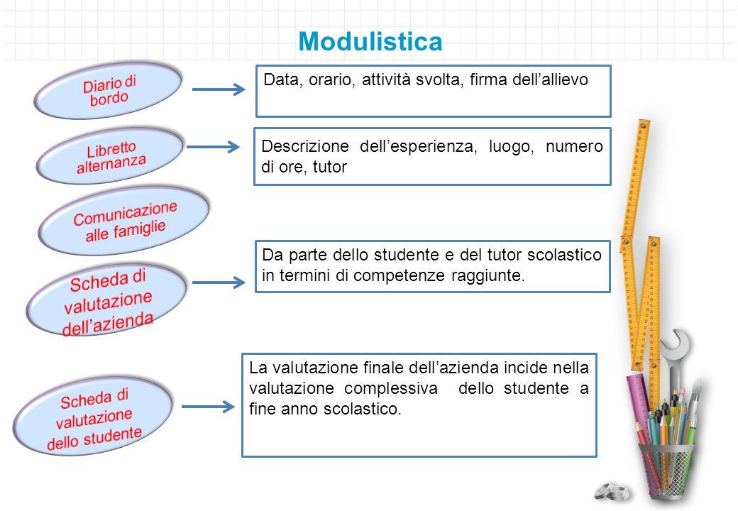 Modulistica Data, orario, attività svolta, firma dell'allievo Descrizione dell'esperienza, luogo, numero di ore, tutor Da parte dello studente e del t