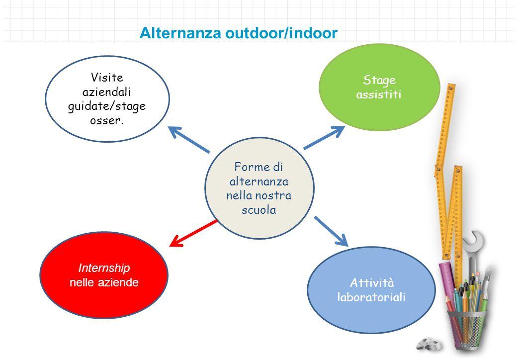 Alternanza outdoor/indoor Forme di alternanza nella nostra scuola Attività laboratoriali Visite aziendali guidate/stage osser. Stage assistiti Interns