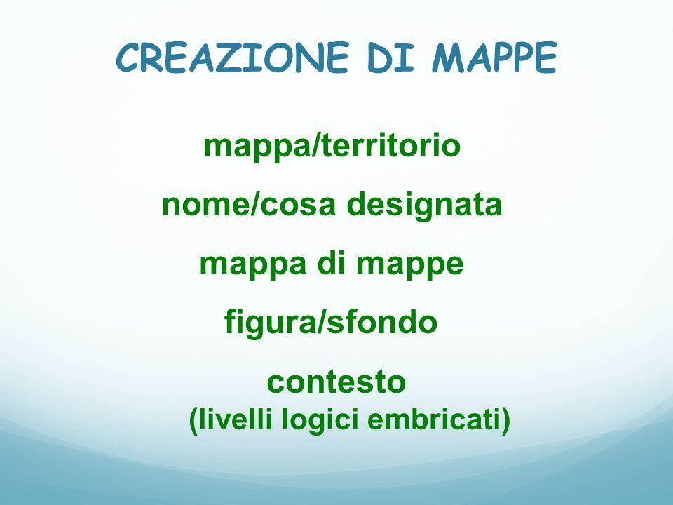 CREAZIONE DI MAPPE mappa/territorio nome/cosa designata mappa di mappe figura/sfondo contesto (livelli logici embricati)