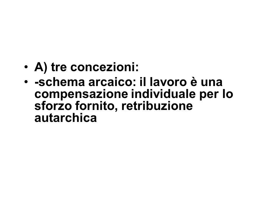 A) tre concezioni: -schema arcaico: il lavoro è una compensazione individuale per lo sforzo fornito, retribuzione autarchica