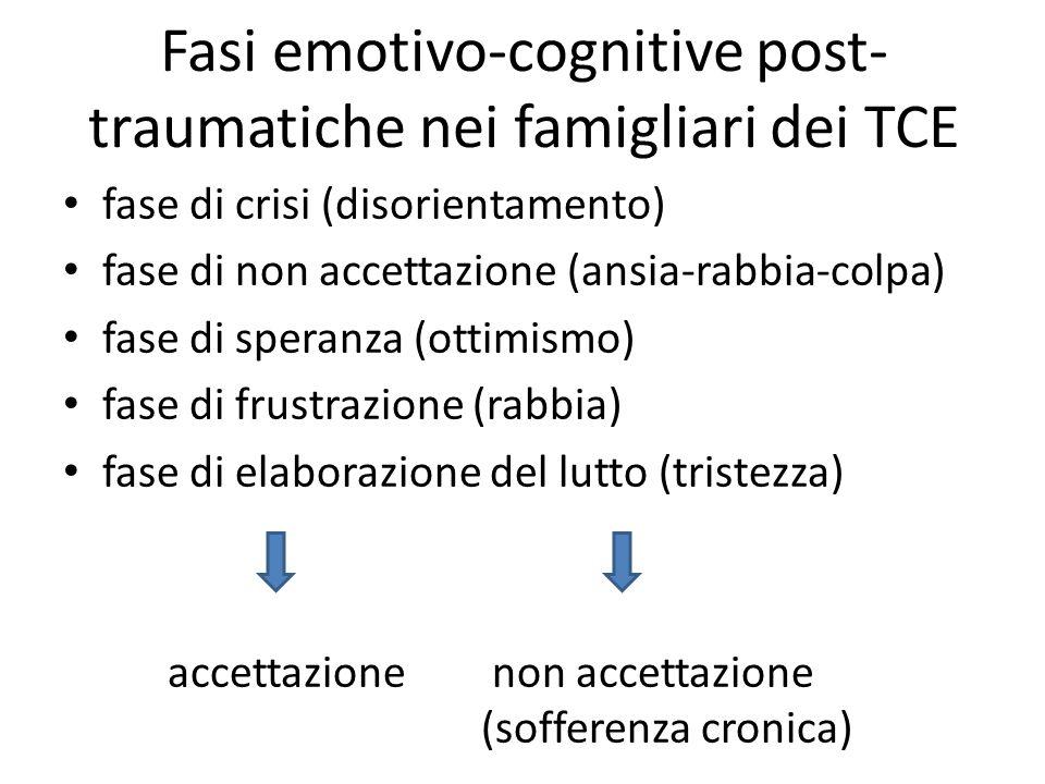 Fasi emotivo-cognitive post- traumatiche nei famigliari dei TCE fase di crisi (disorientamento) fase di non accettazione (ansia-rabbia-colpa) fase di