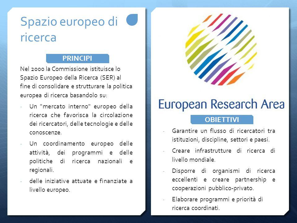 Nel 2000 la Commissione istituisce lo Spazio Europeo della Ricerca (SER) al fine di consolidare e strutturare la politica europea di ricerca basandolo su: - Un mercato interno europeo della ricerca che favorisca la circolazione dei ricercatori, delle tecnologie e delle conoscenze.