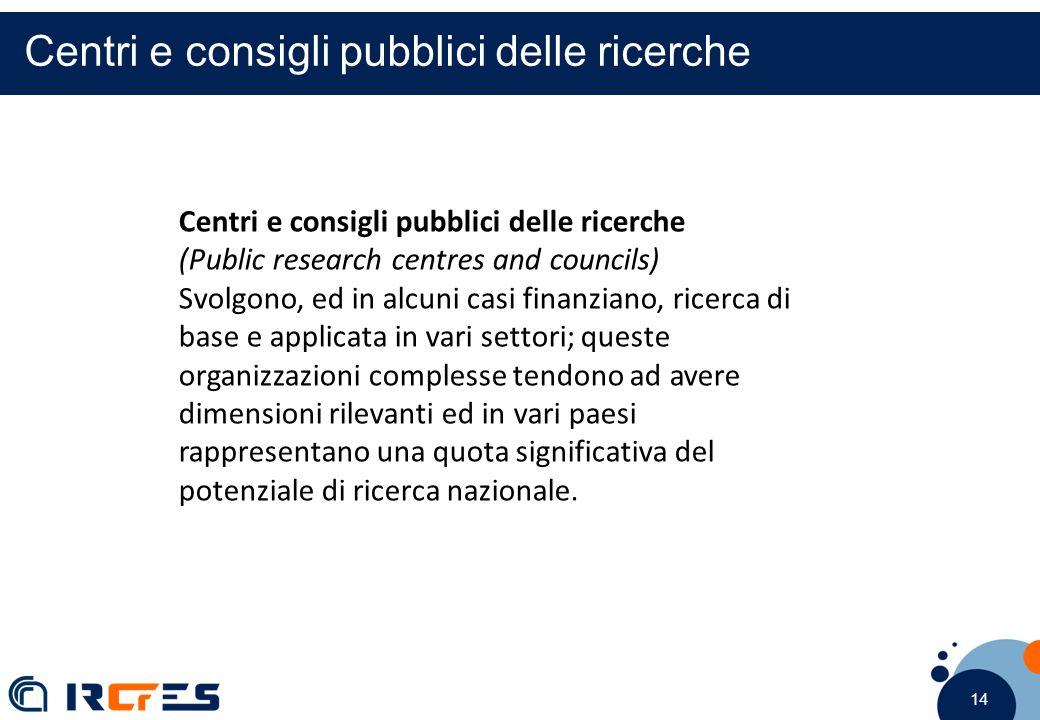 14 Centri e consigli pubblici delle ricerche (Public research centres and councils) Svolgono, ed in alcuni casi finanziano, ricerca di base e applicat