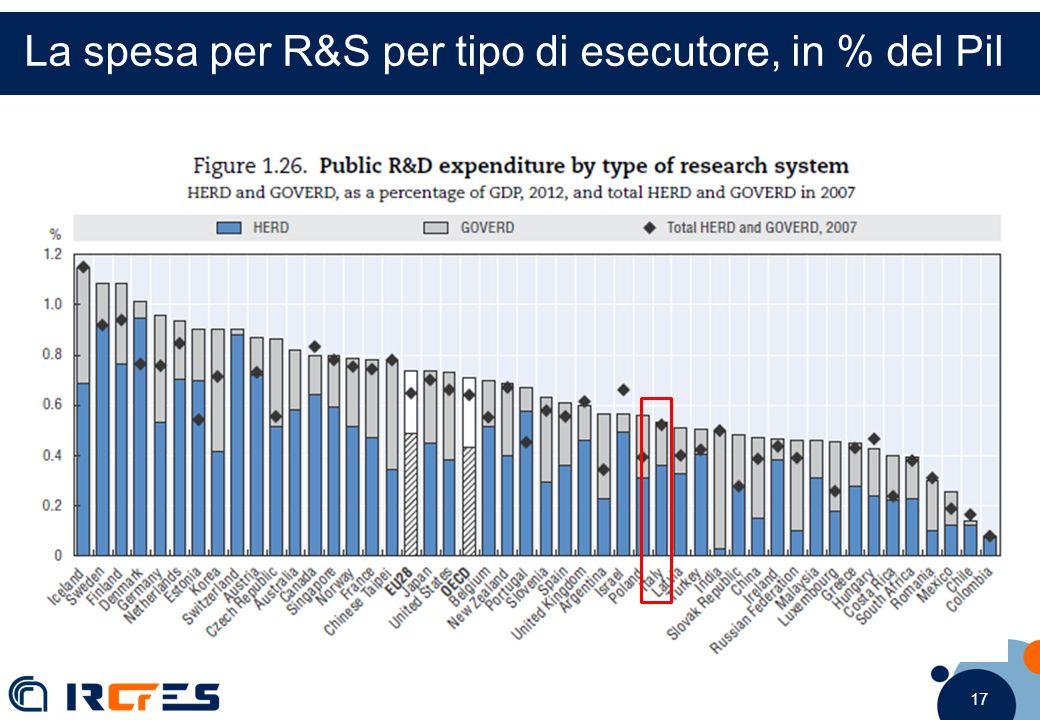 17 La spesa per R&S per tipo di esecutore, in % del Pil