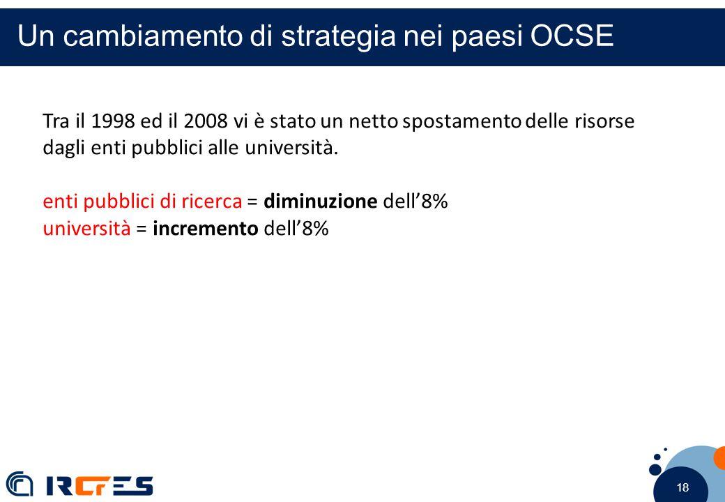 18 Un cambiamento di strategia nei paesi OCSE Tra il 1998 ed il 2008 vi è stato un netto spostamento delle risorse dagli enti pubblici alle università.