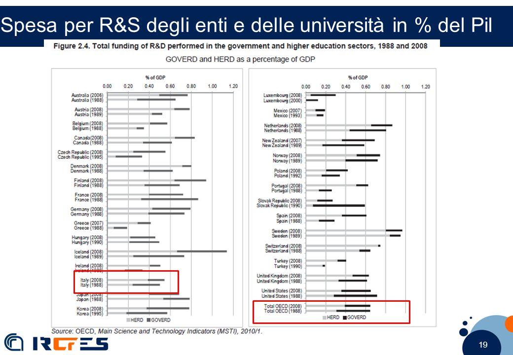 19 Spesa per R&S degli enti e delle università in % del Pil