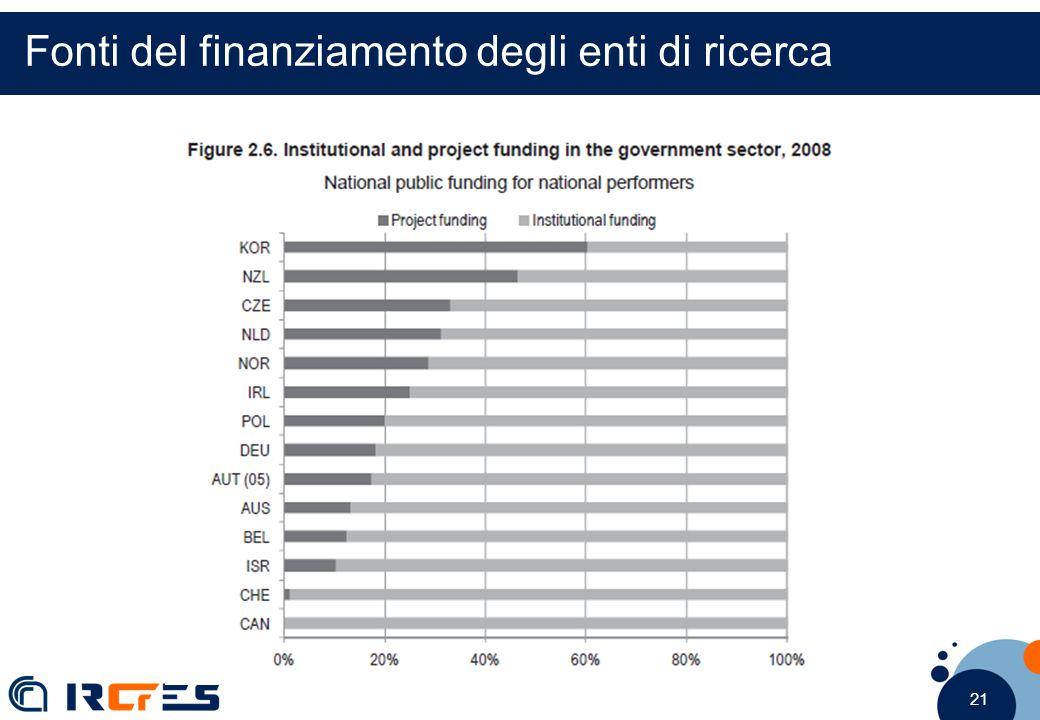 21 Fonti del finanziamento degli enti di ricerca