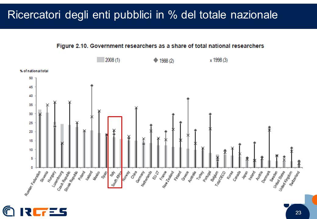 23 Ricercatori degli enti pubblici in % del totale nazionale