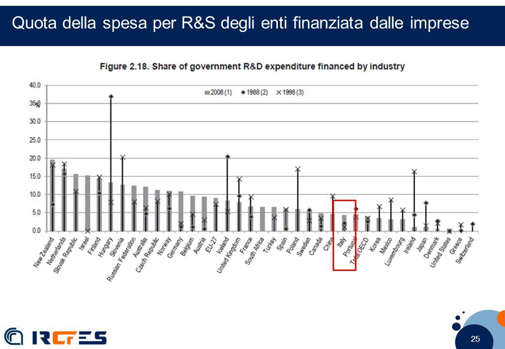 25 Quota della spesa per R&S degli enti finanziata dalle imprese