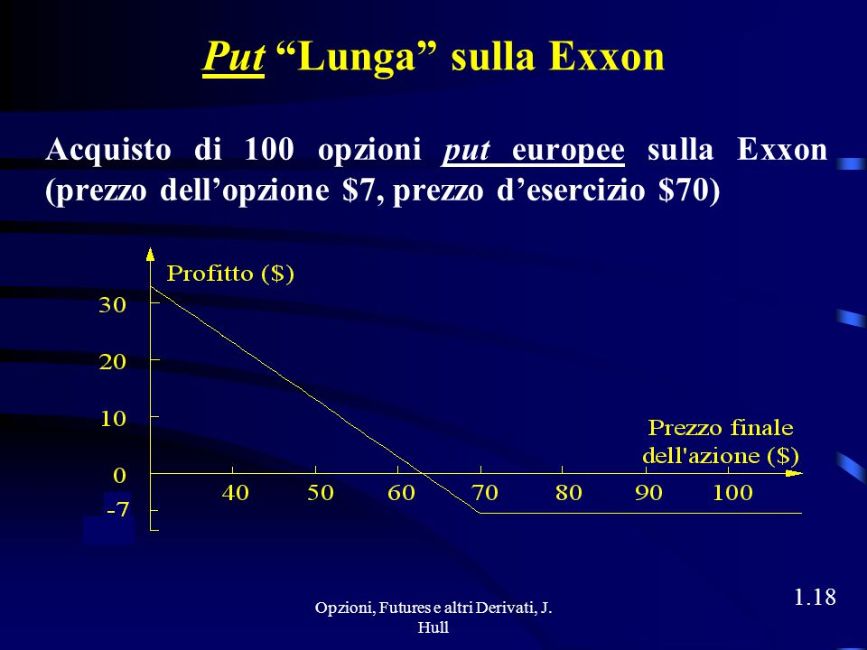 Opzioni, Futures e altri Derivati, J. Hull 1.17 Payoff dell'Esempio S T = $ 115  payoff = (115 - 100 - 5)  100 = + 1000 S T = $ 103  payoff = (103