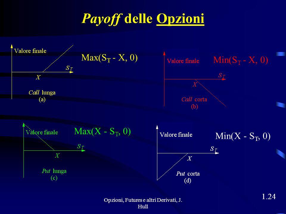Opzioni, Futures e altri Derivati, J. Hull 1.23 Payoff dell'Esempio ???