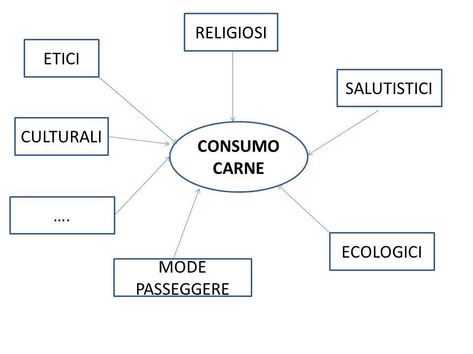 CONSUMO CARNE ETICI RELIGIOSI SALUTISTICI ECOLOGICI MODE PASSEGGERE …. CULTURALI