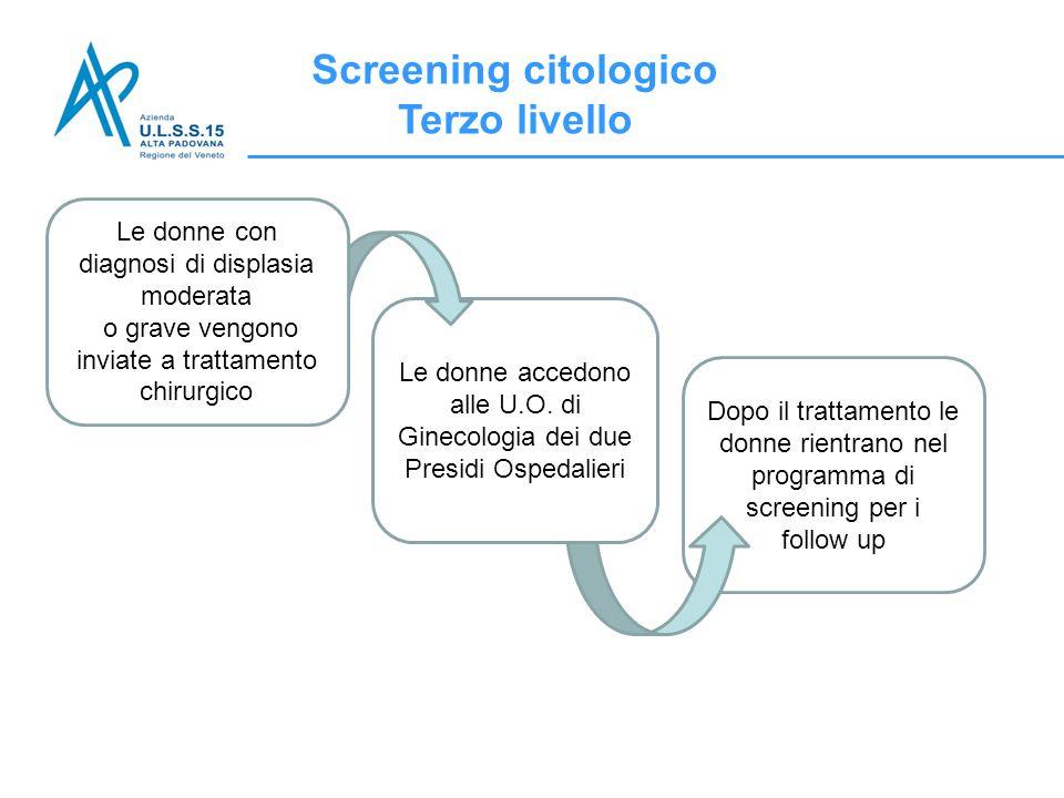 Dopo il trattamento le donne rientrano nel programma di screening per i follow up Screening citologico Terzo livello Le donne accedono alle U.O. di Gi