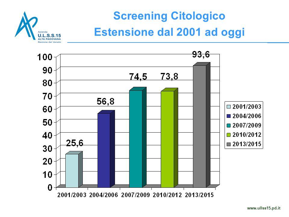Screening Citologico Estensione dal 2001 ad oggi www.ullss15.pd.it