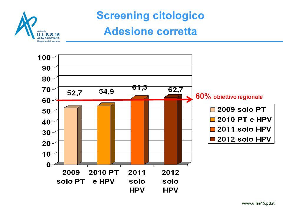 Screening citologico Adesione corretta www.ullss15.pd.it 60% obiettivo regionale