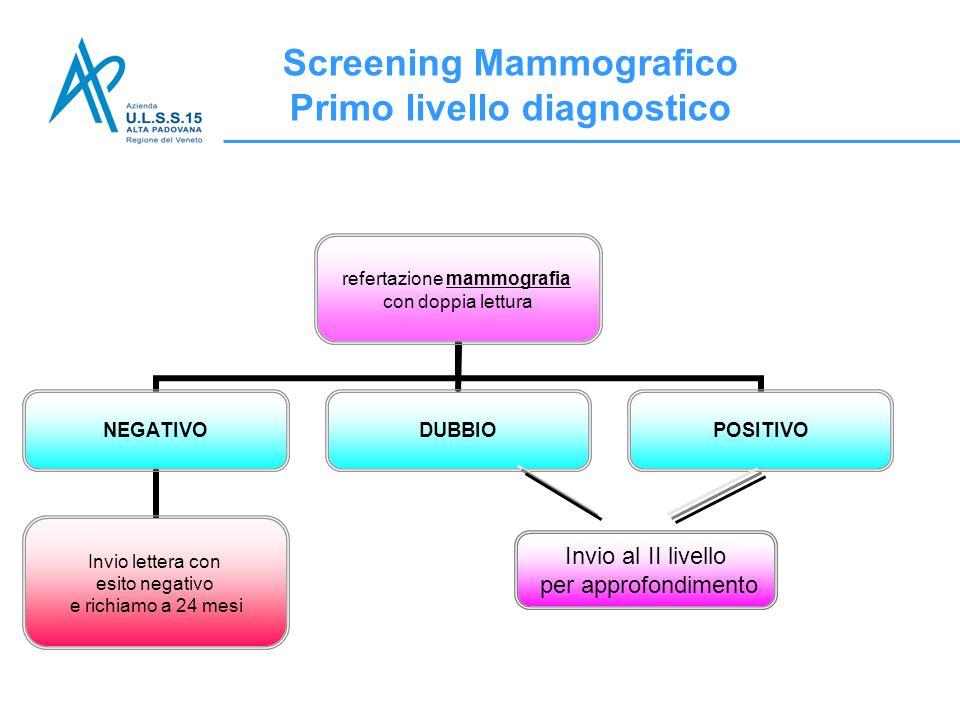 Invio al II livello per approfondimento Screening Mammografico Primo livello diagnostico