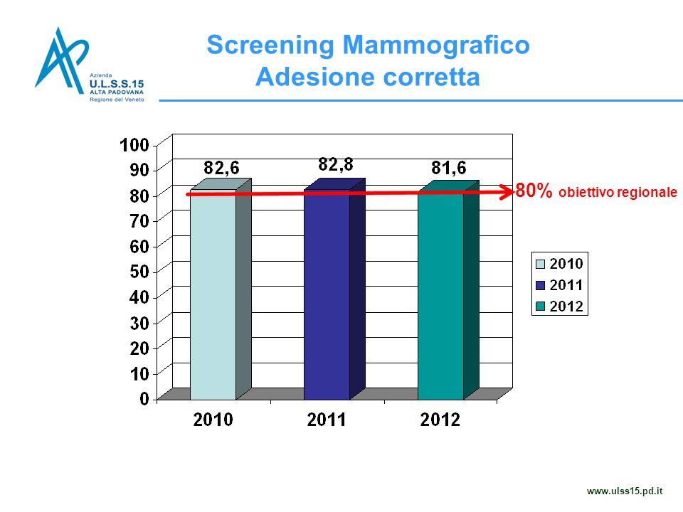 Screening Mammografico Adesione corretta www.ulss15.pd.it 80% obiettivo regionale