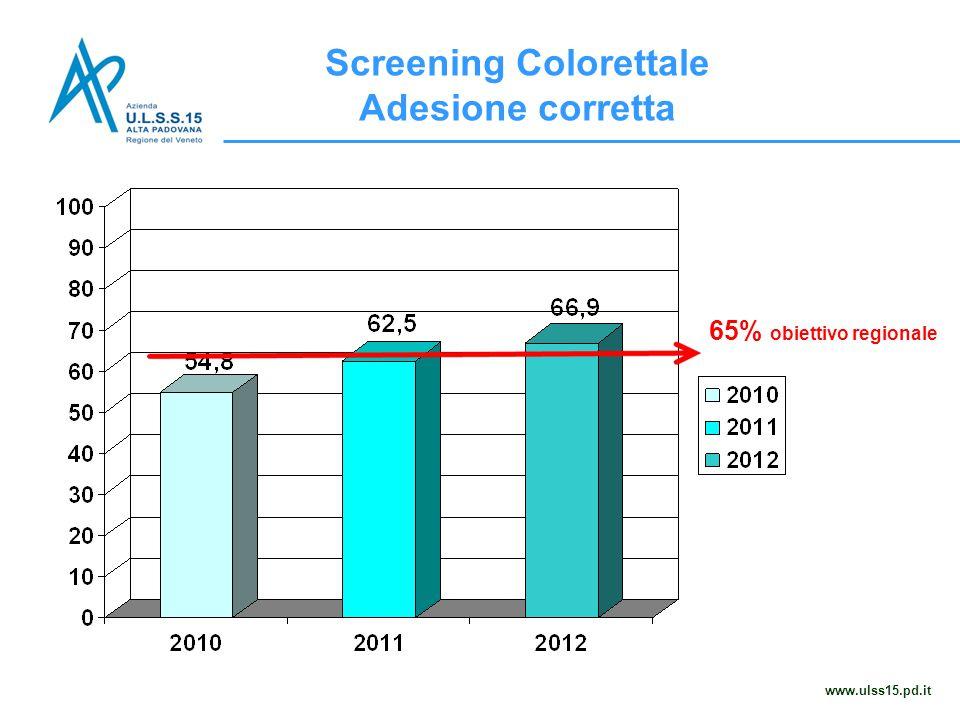 Screening Colorettale Adesione corretta www.ulss15.pd.it 65% obiettivo regionale