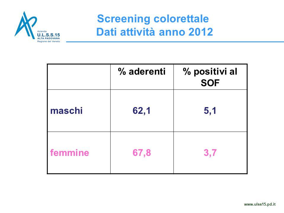 Screening colorettale Dati attività anno 2012 www.ulss15.pd.it % aderenti% positivi al SOF maschi62,15,1 femmine67,83,7