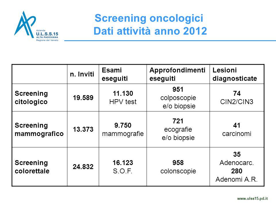 Screening oncologici Dati attività anno 2012 www.ulss15.pd.it n. Inviti Esami eseguiti Approfondimenti eseguiti Lesioni diagnosticate Screening citolo
