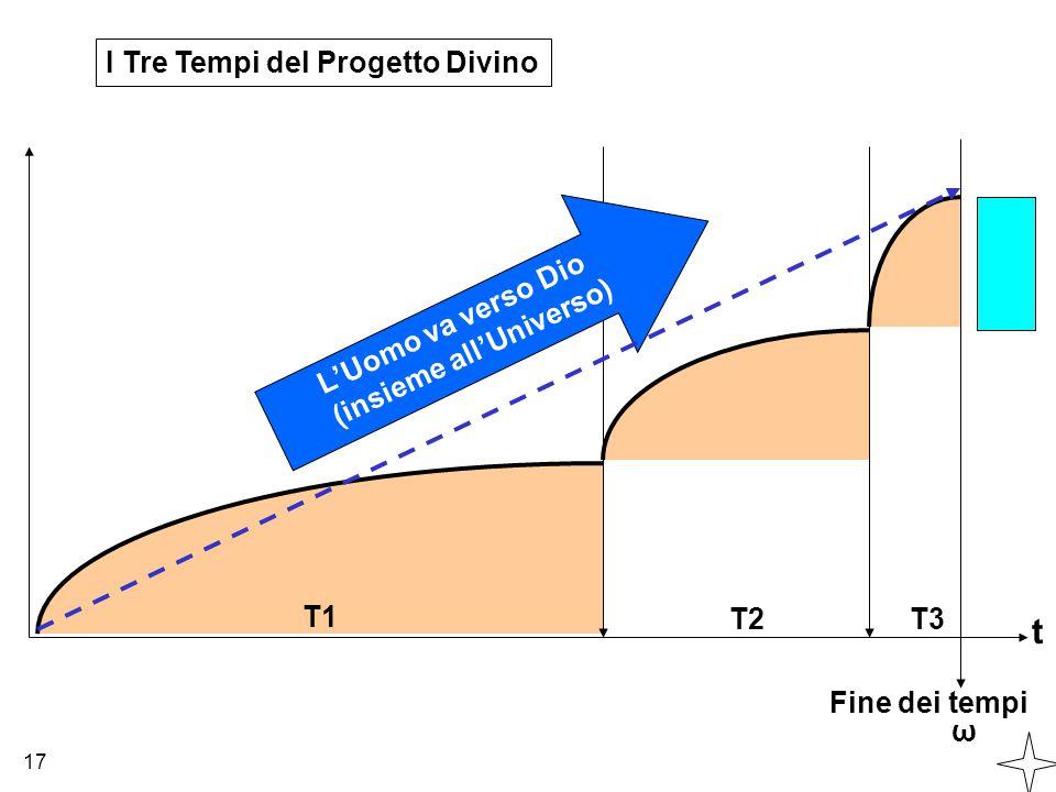 t Fine dei tempi ω T2T3 I Tre Tempi del Progetto Divino 17 T1 L'Uomo va verso Dio (insieme all'Universo)