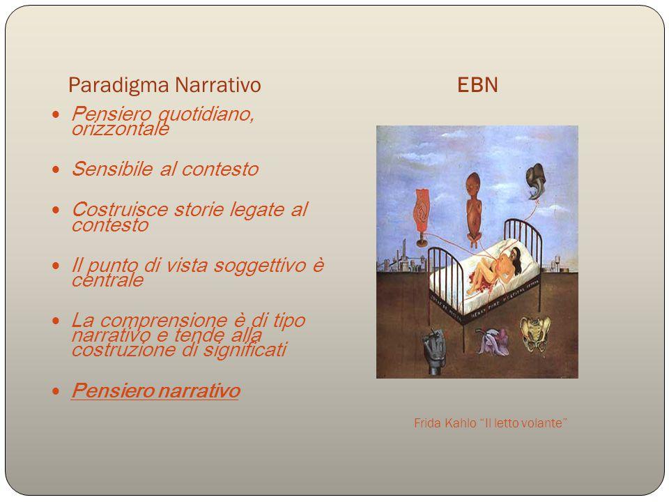Paradigma Narrativo EBN Frida Kahlo Il letto volante Pensiero quotidiano, orizzontale Sensibile al contesto Costruisce storie legate al contesto Il punto di vista soggettivo è centrale La comprensione è di tipo narrativo e tende alla costruzione di significati Pensiero narrativo