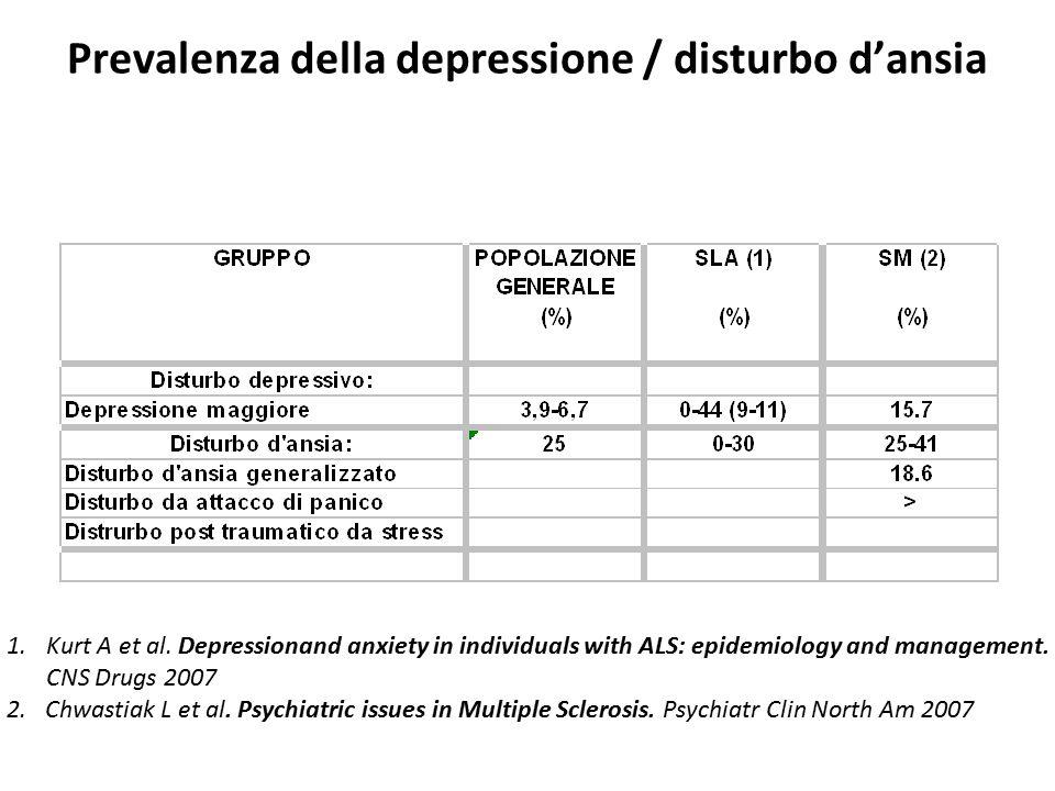 Prevalenza della depressione / disturbo d'ansia 1.Robinson RG Poststroke depression: prevalence, diagnosis, treatment and disease progression.