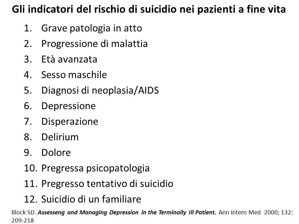 Gli indicatori del rischio di suicidio nei pazienti a fine vita 1.Grave patologia in atto 2.Progressione di malattia 3.Età avanzata 4.Sesso maschile 5