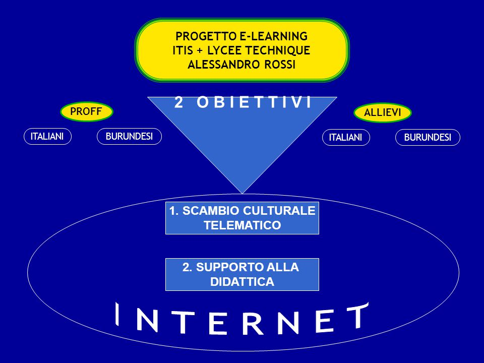 PROGETTO E-LEARNING ITIS + LYCEE TECHNIQUE ALESSANDRO ROSSI PROFF ALLIEVI ITALIANIBURUNDESI ITALIANIBURUNDESI 2 O B I E T T I V I 1.