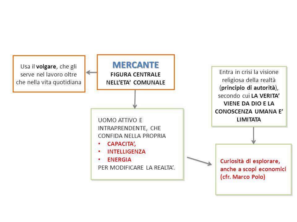 MERCANTE FIGURA CENTRALE NELL'ETA' COMUNALE UOMO ATTIVO E INTRAPRENDENTE, CHE CONFIDA NELLA PROPRIA CAPACITA', INTELLIGENZA ENERGIA PER MODIFICARE LA