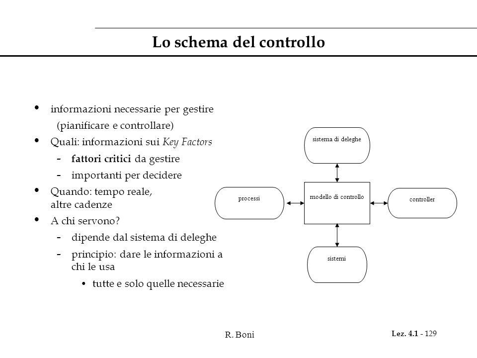 R. Boni Lez. 4.1 - 129 Lo schema del controllo informazioni necessarie per gestire (pianificare e controllare) Quali: informazioni sui Key Factors - f