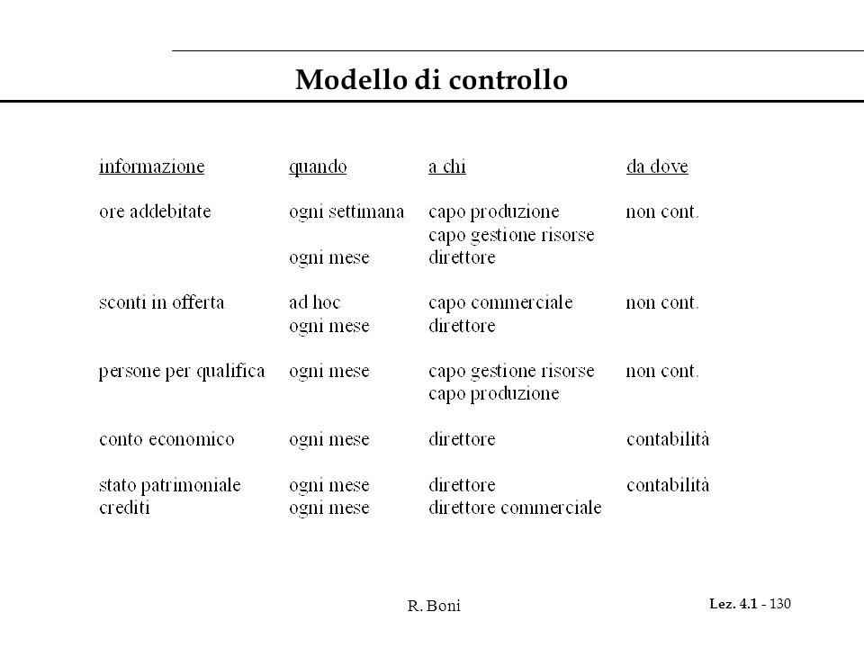 R. Boni Lez. 4.1 - 130 Modello di controllo