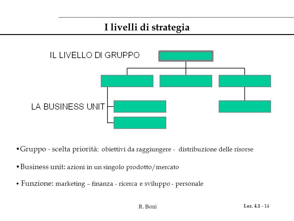 R. Boni Lez. 4.1 - 14 I livelli di strategia Gruppo - scelta priorità : obiettivi da raggiungere - distribuzione delle risorse Business unit: azioni i